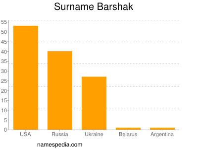 Surname Barshak