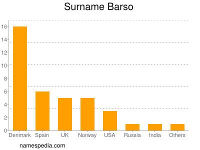 Surname Barso