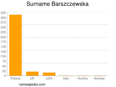 Surname Barszczewska