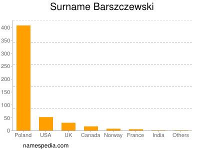 Surname Barszczewski