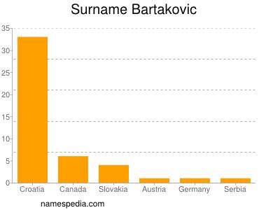 Surname Bartakovic