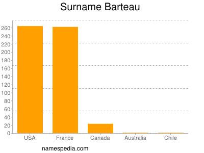Surname Barteau