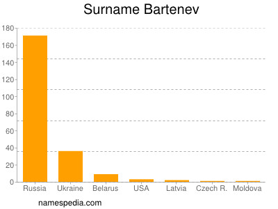 Surname Bartenev