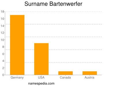 Surname Bartenwerfer