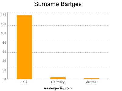 Surname Bartges