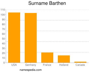 Surname Barthen