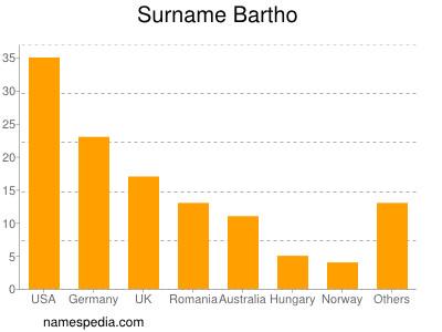 Surname Bartho