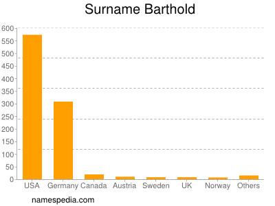Surname Barthold