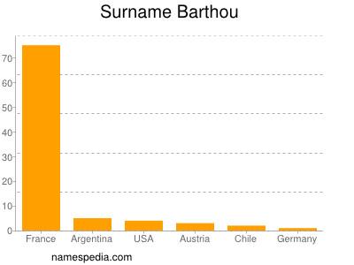 Surname Barthou
