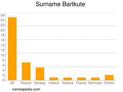 Surname Bartkute