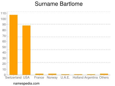 Surname Bartlome