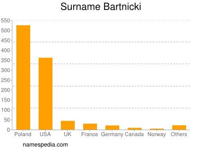 Surname Bartnicki