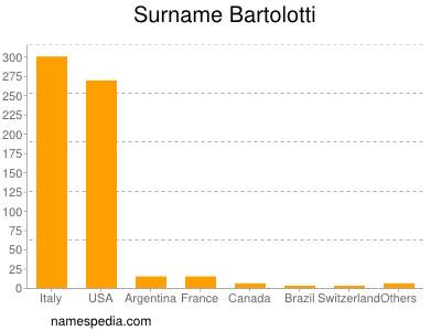 Surname Bartolotti