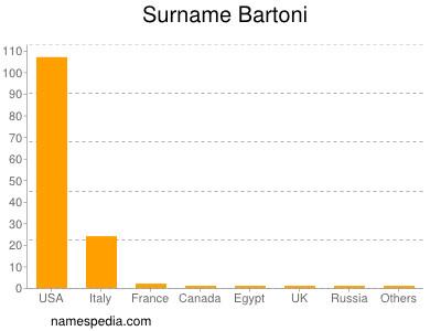 Surname Bartoni