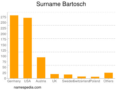 Surname Bartosch