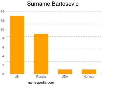 Surname Bartosevic