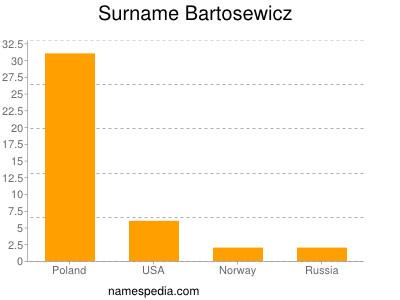 Surname Bartosewicz