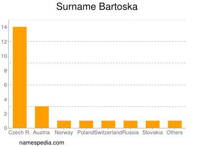 Surname Bartoska