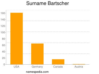 Surname Bartscher
