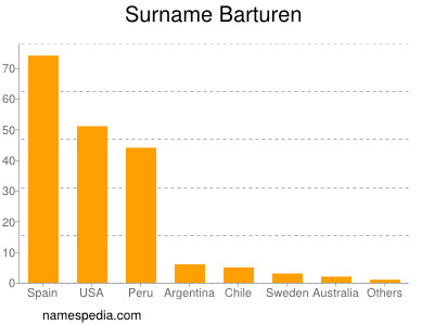 Surname Barturen