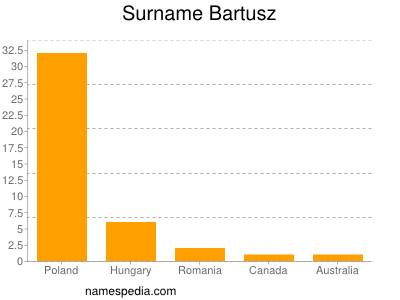 Surname Bartusz