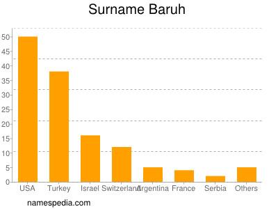 Surname Baruh