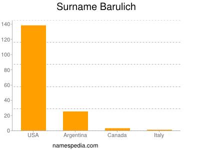 Surname Barulich