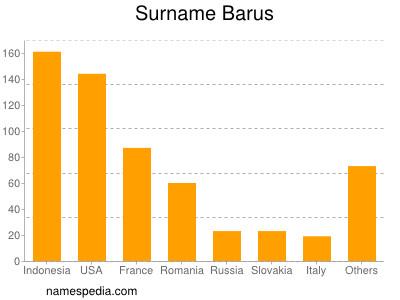 Surname Barus