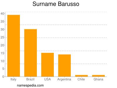 Surname Barusso
