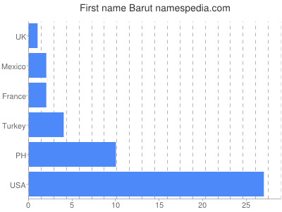 Given name Barut