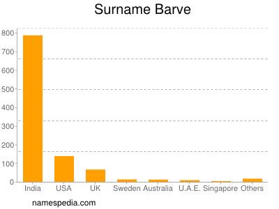 Surname Barve