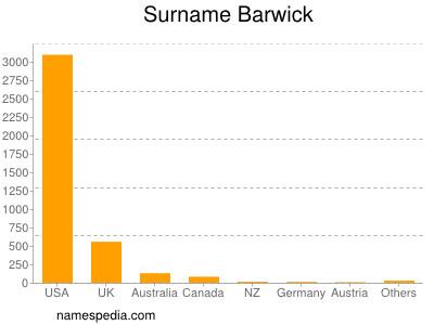 Surname Barwick