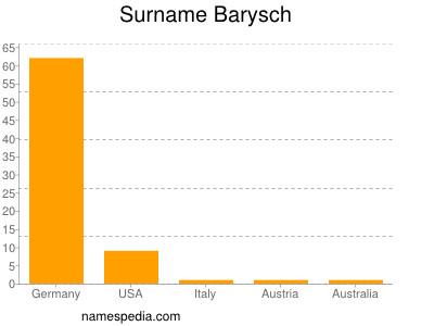 Surname Barysch