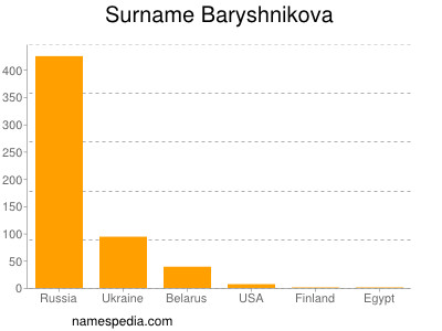 Surname Baryshnikova