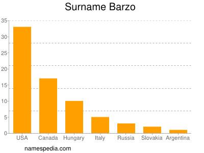 Surname Barzo