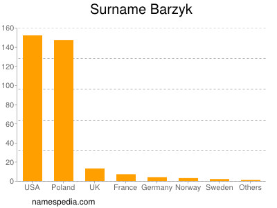 Surname Barzyk