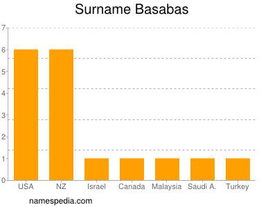 Surname Basabas