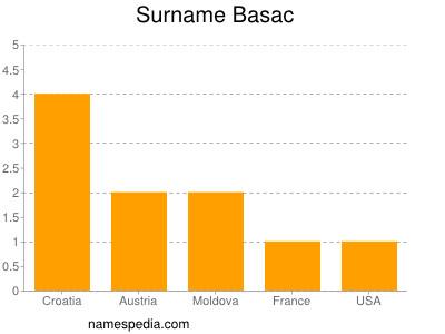 Surname Basac