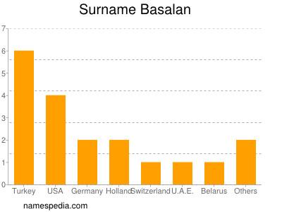 Surname Basalan