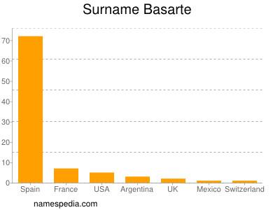 Surname Basarte