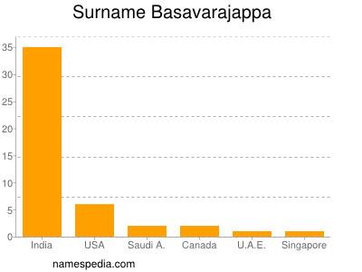Surname Basavarajappa