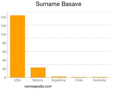 Surname Basave