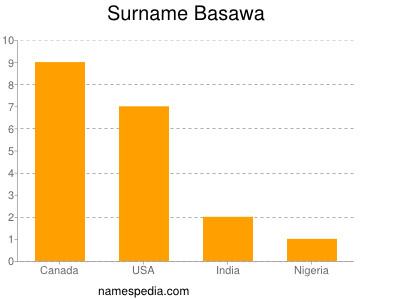 nom Basawa