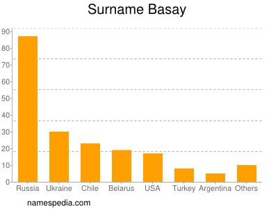 Surname Basay