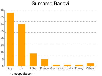 Surname Basevi