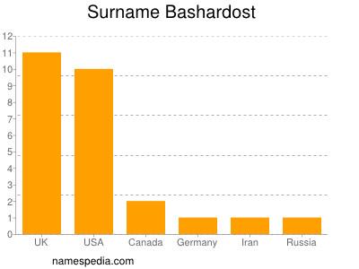 Surname Bashardost