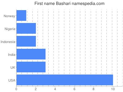 Given name Bashari
