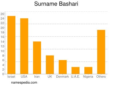 Surname Bashari