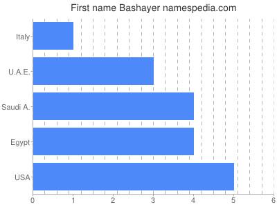 Given name Bashayer