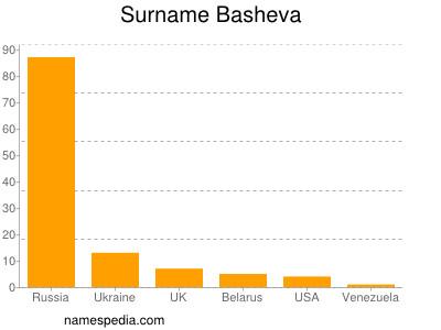Surname Basheva